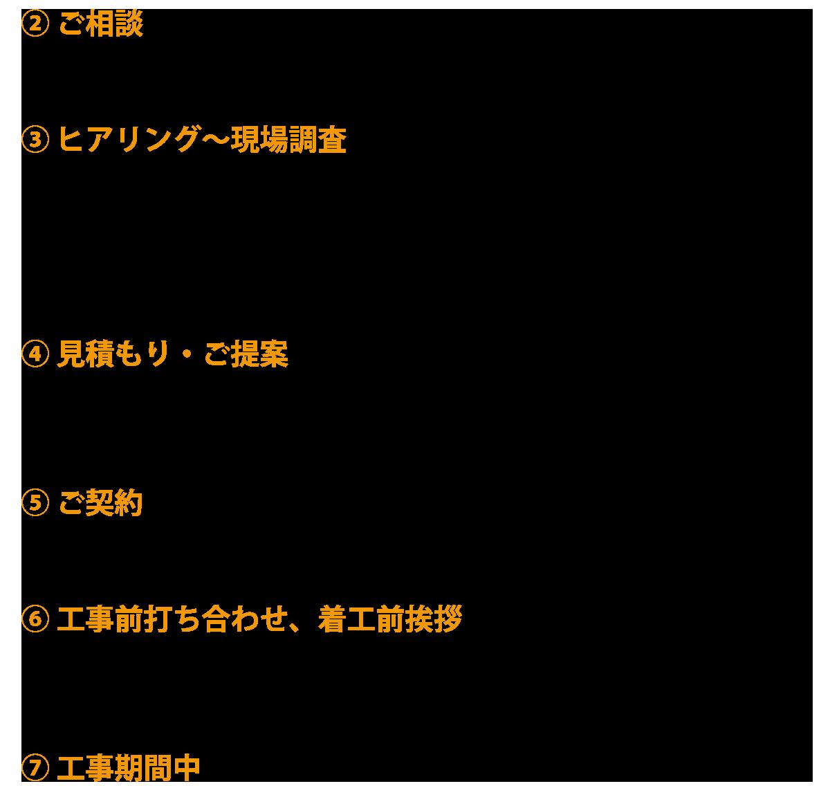 秋田の塗装業オバ建 施工までの流れ